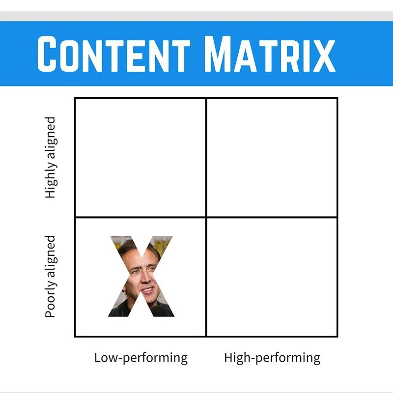 Content matrix ignore