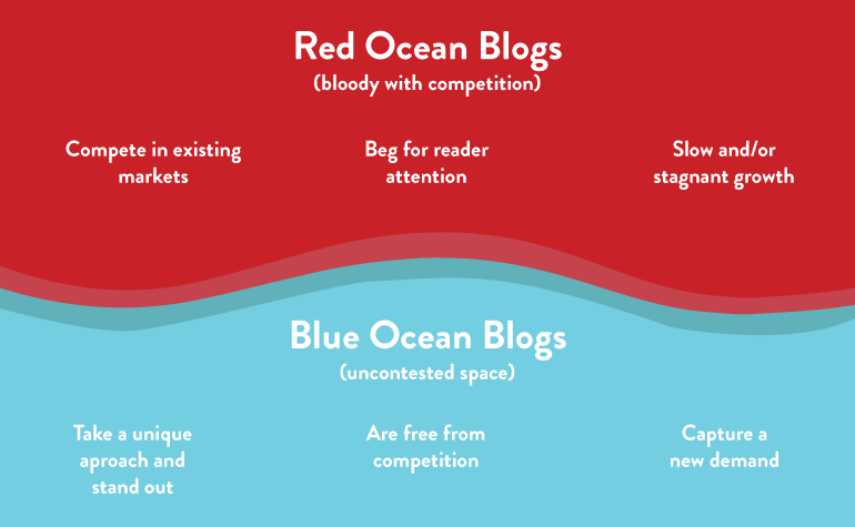 Red and Blue Ocean Blogs