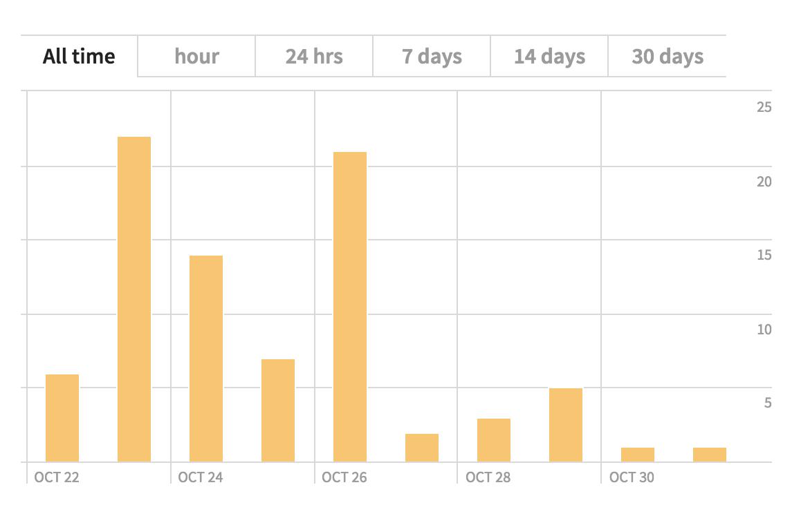 bitly stats chart