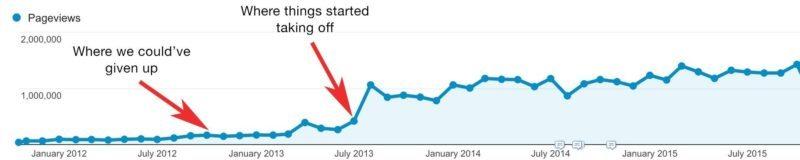 buffer blog traffic