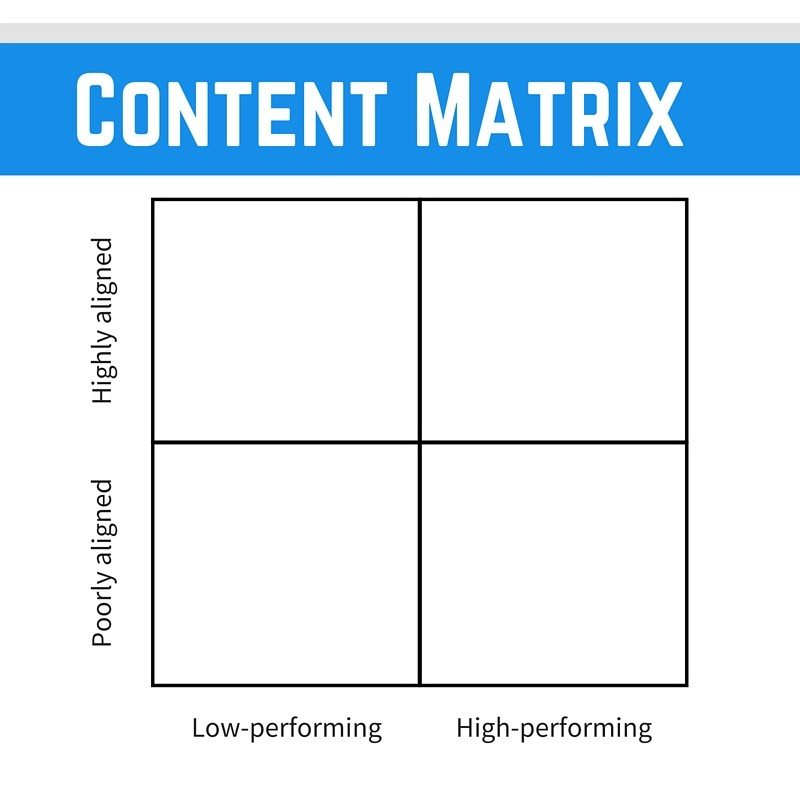 Alignement and performance content matrix
