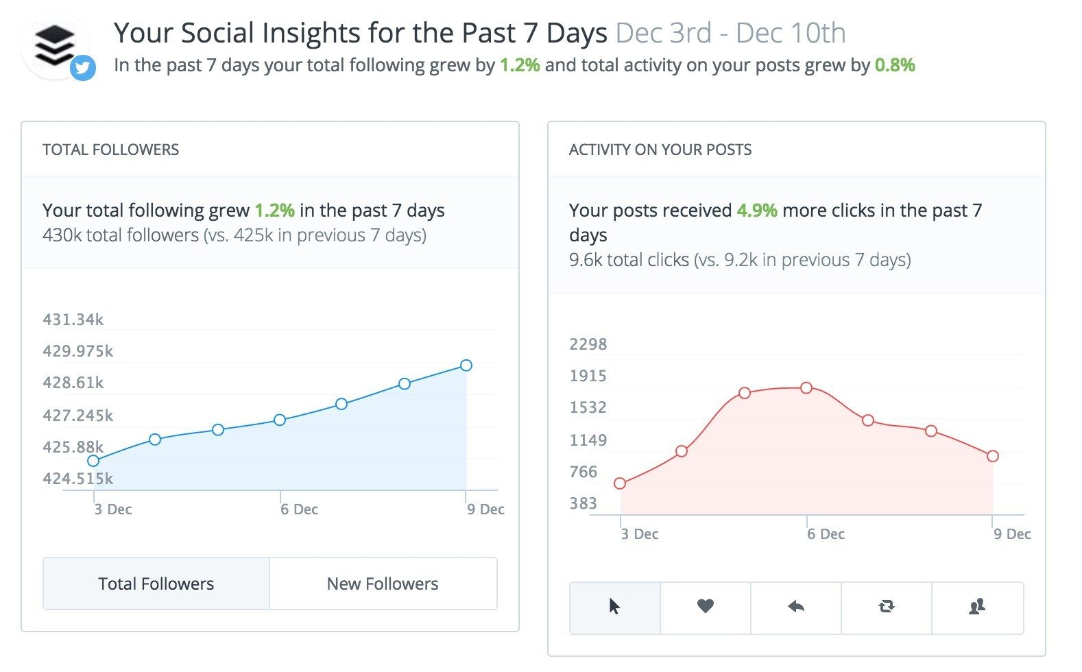 buffer social posts insights 01