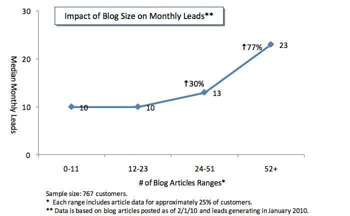 blog-growth