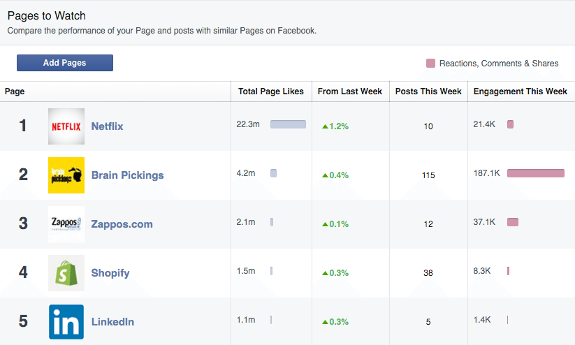 facebook, pages to watch, facebook insights