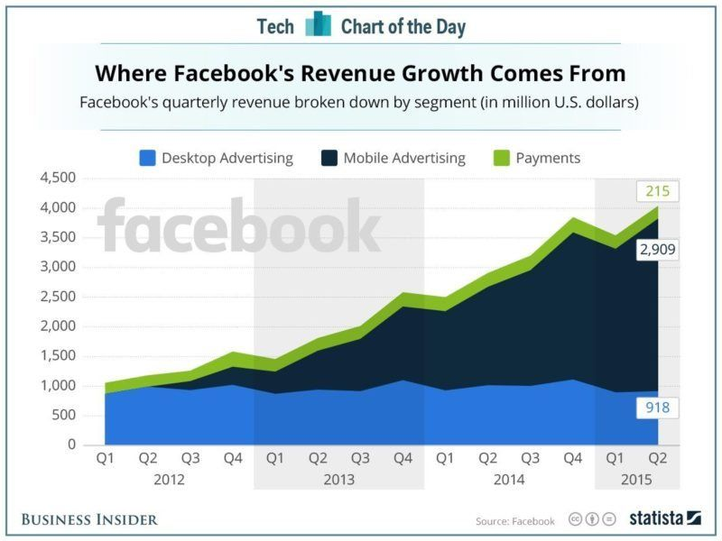 FB-ad growth