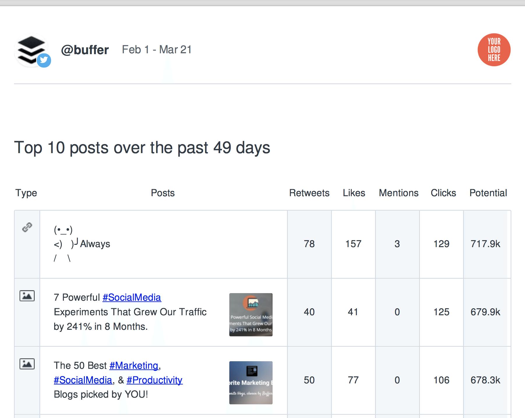 Top Posts Report