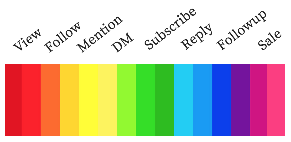spectrum of a social lead