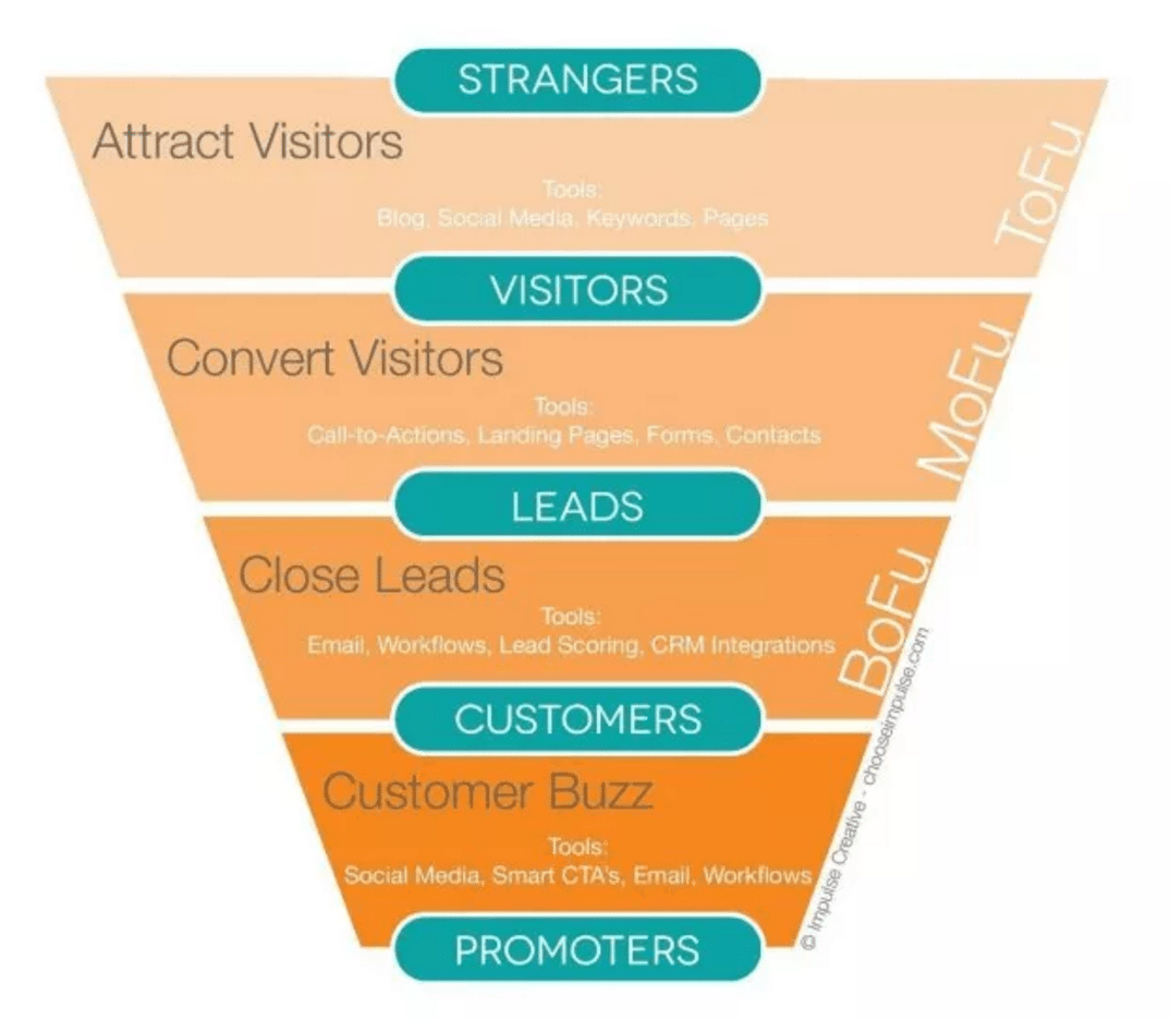 vwo-sales-funnel