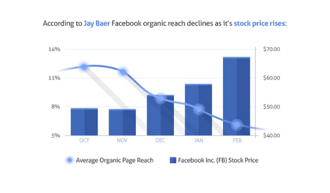 Organic Reach, Facebook, Facebook Reach