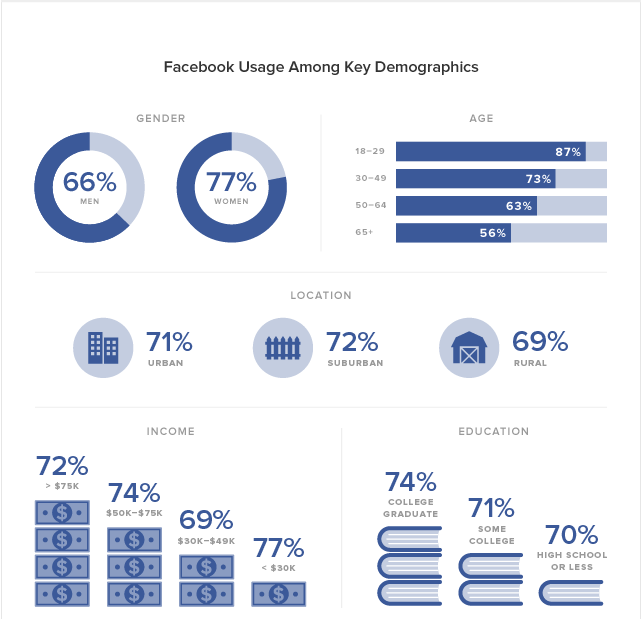 Facebook Insights, Audience Insights, Facebook Marketing, Facebook