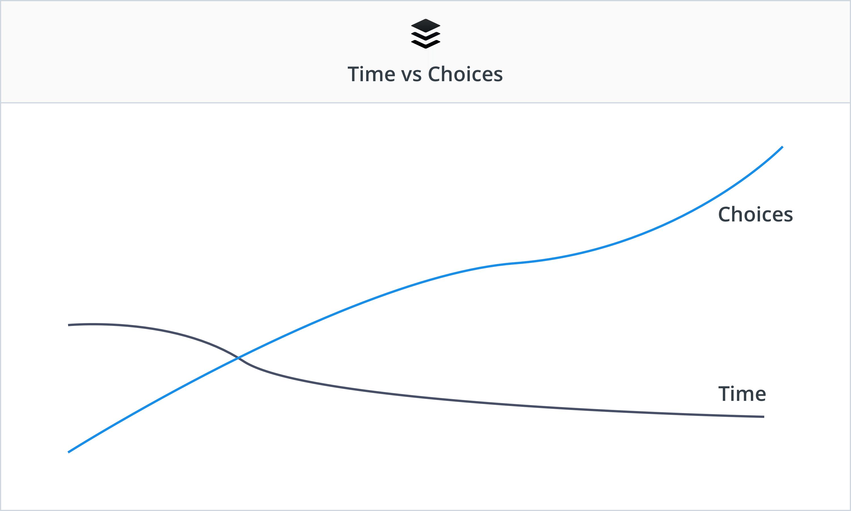 Time Choice 3