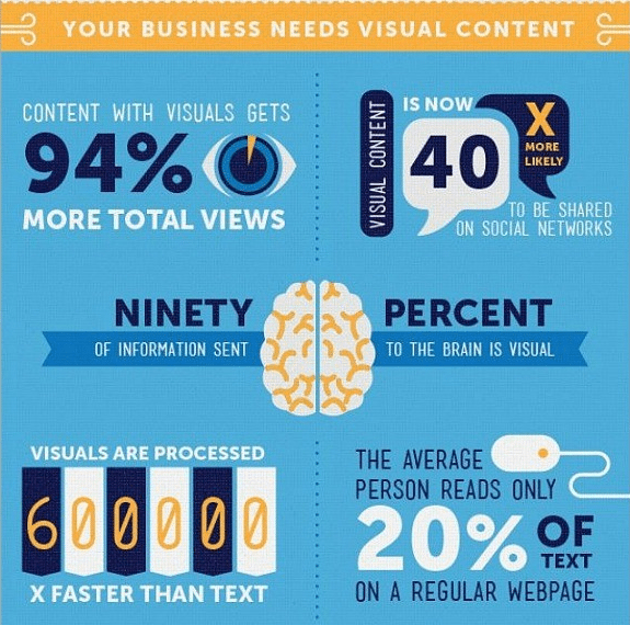 Visual Content, visuals, graphics, social media
