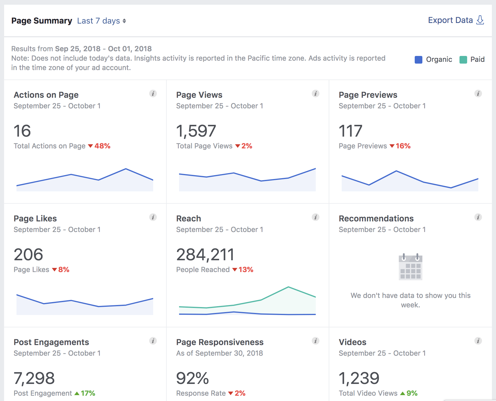 Facebook Page Insights summary