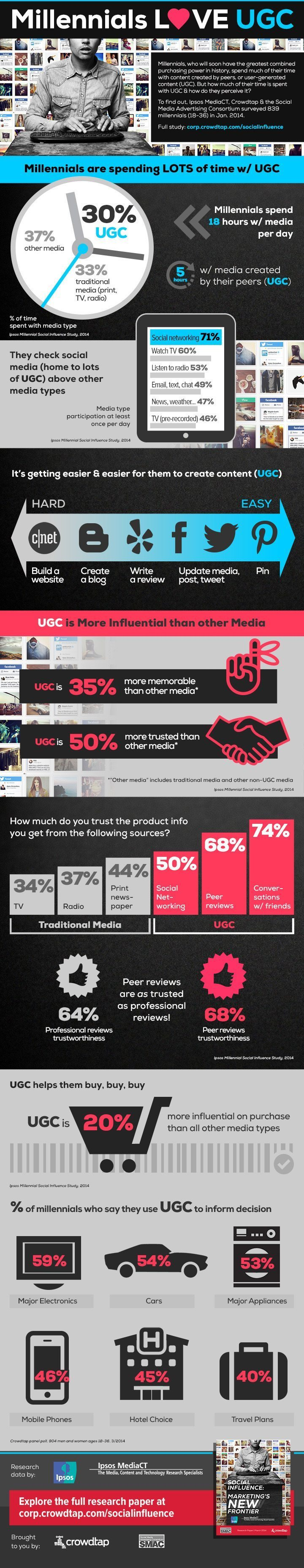 UGC Inforgraphic, user-generated content, ugc