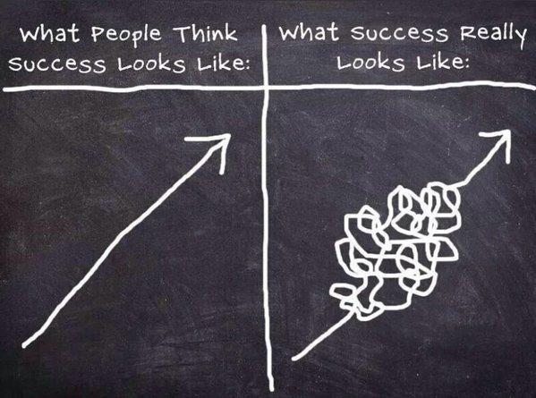 Social Media Success, social media marketing