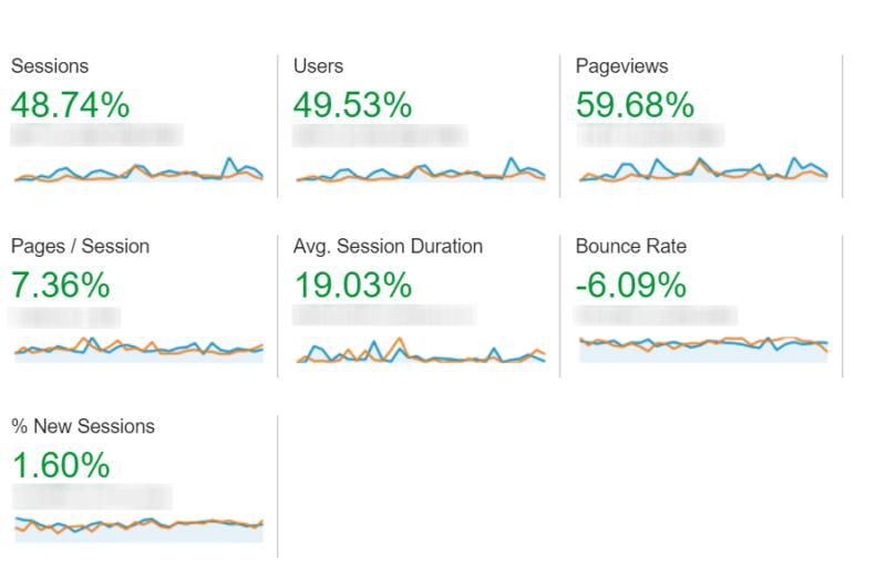 Autotweet results