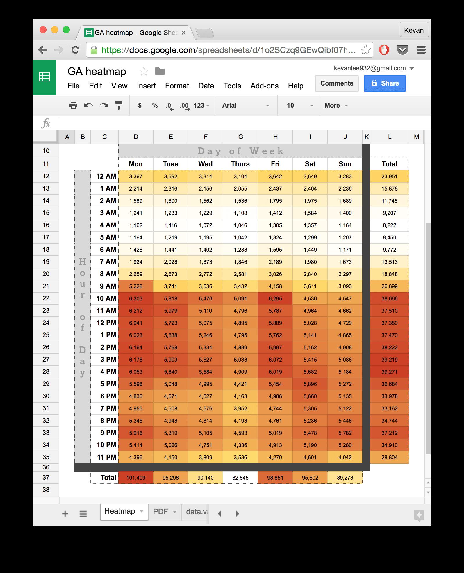 Google Analytics heatmap spreadsheet via Seer