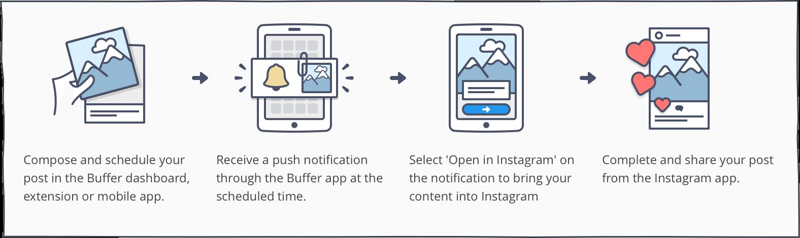 IG-Buffer-instructions