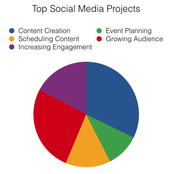 what social media managers are working on today