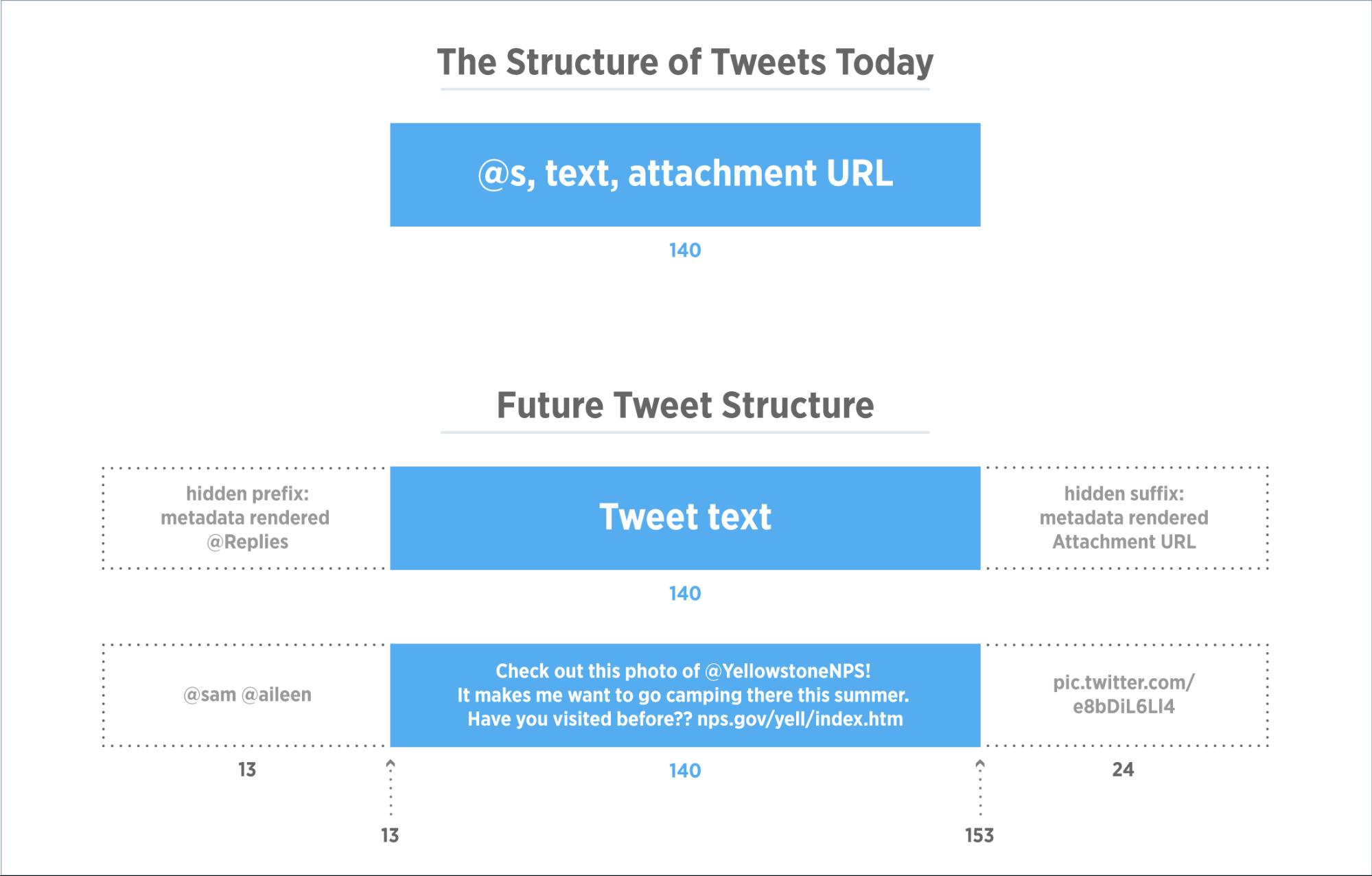 tweet-structure
