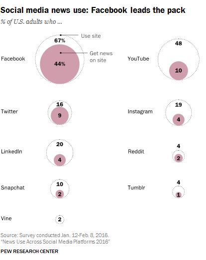 social-media-news-use