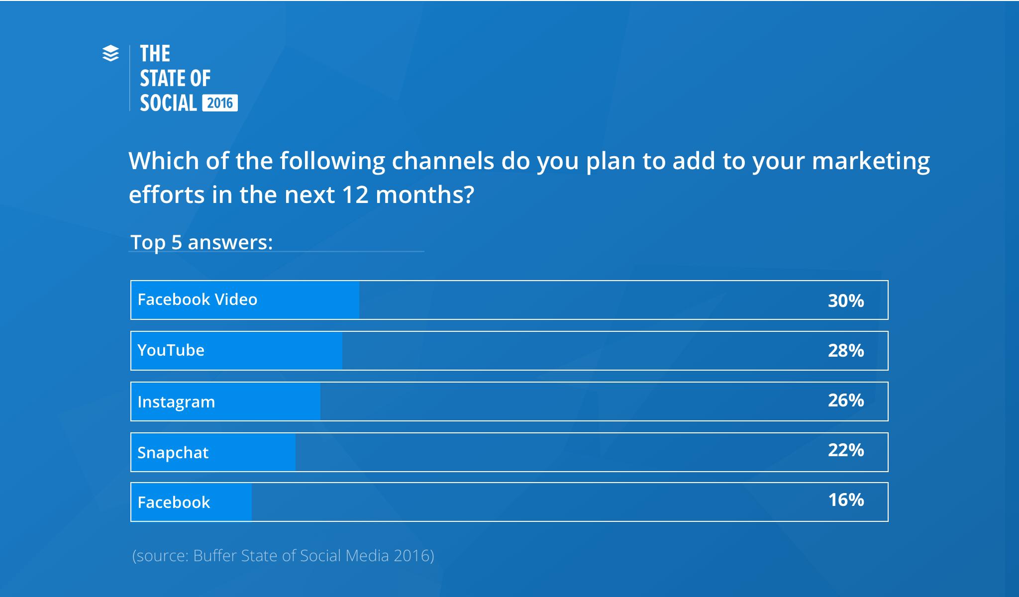 channels-add