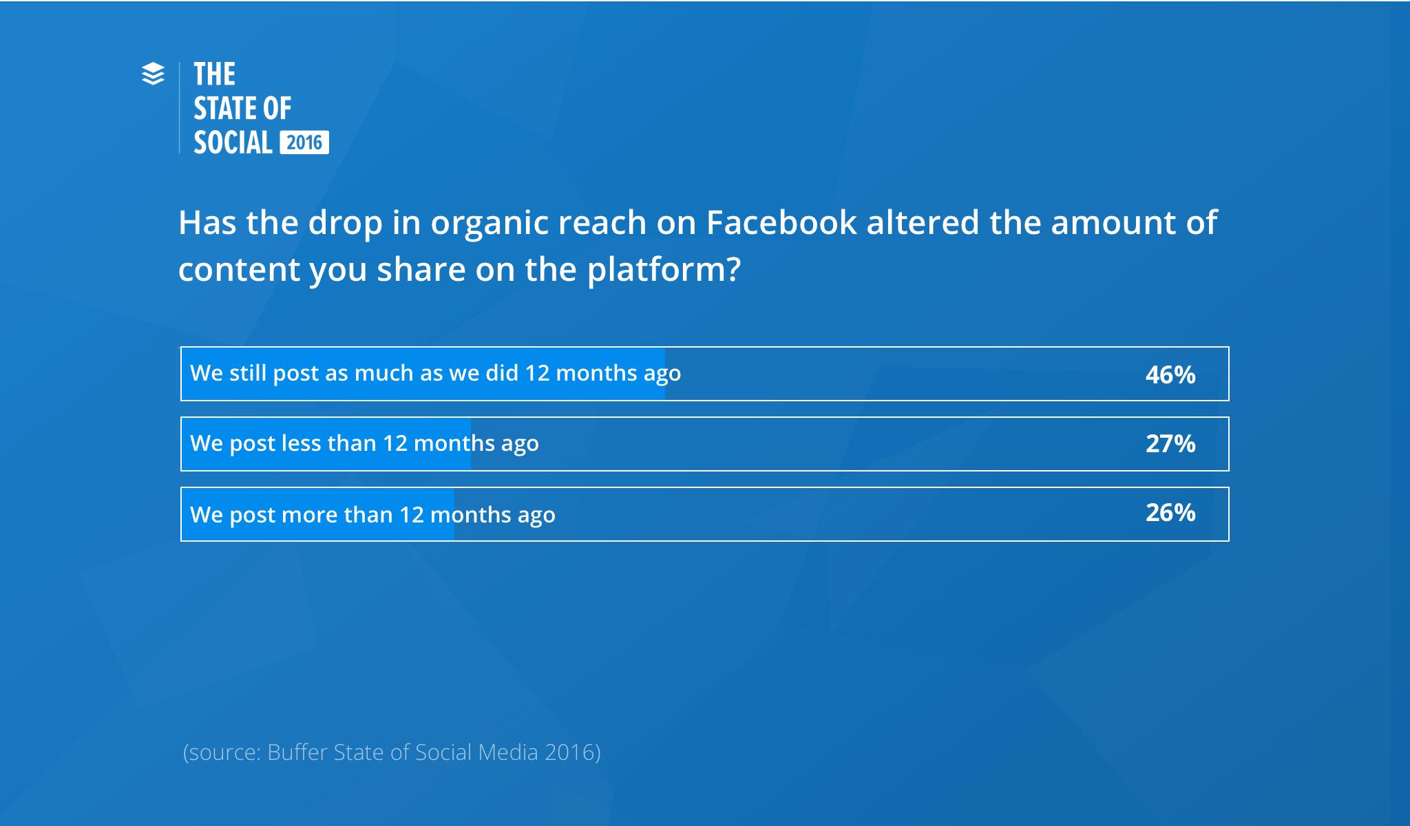 facebook-organic