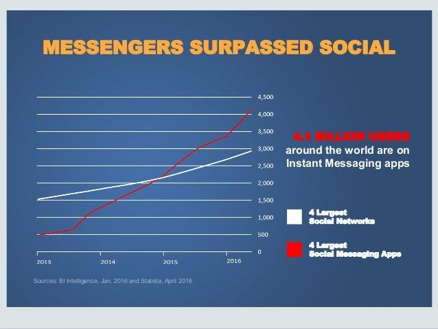 why-social-media-chat-bots-are-the-future-of-communication-deck
