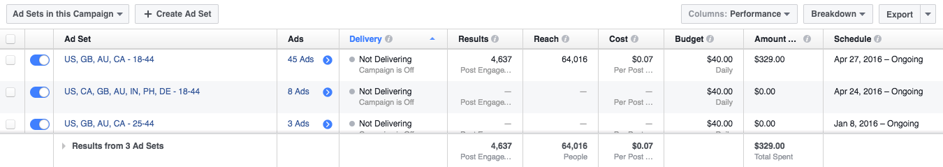 Facebook Ads Manager reporting table