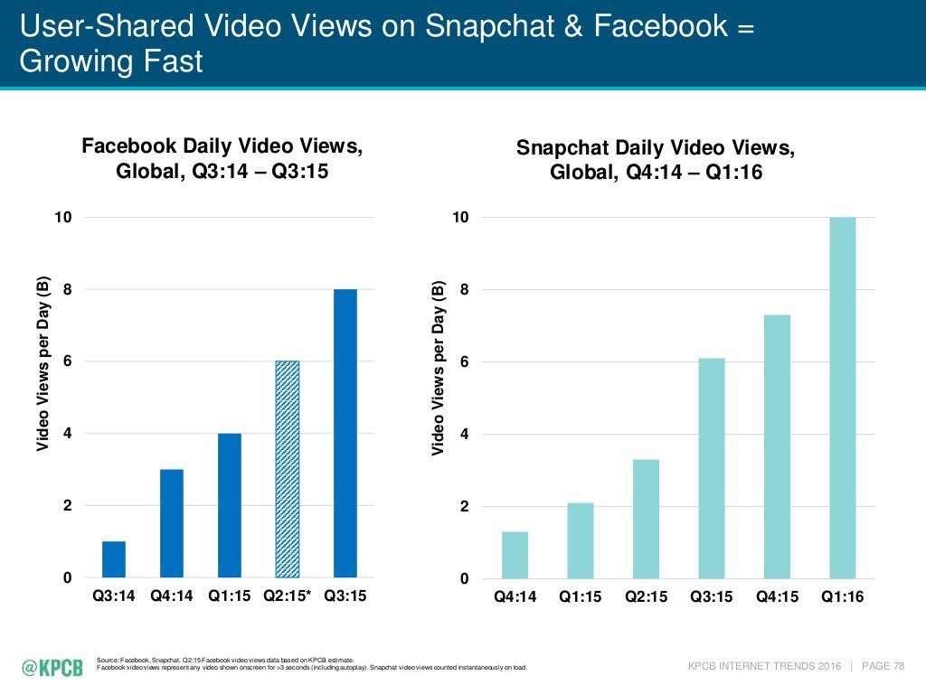 Over 8 billion videos or 100 million hours of videos are watched on Facebook every day (TechCrunch, 2016; TechCrunch, 2016). 10 billion videos are watched on Snapchat every day (Bloomberg, 2016).