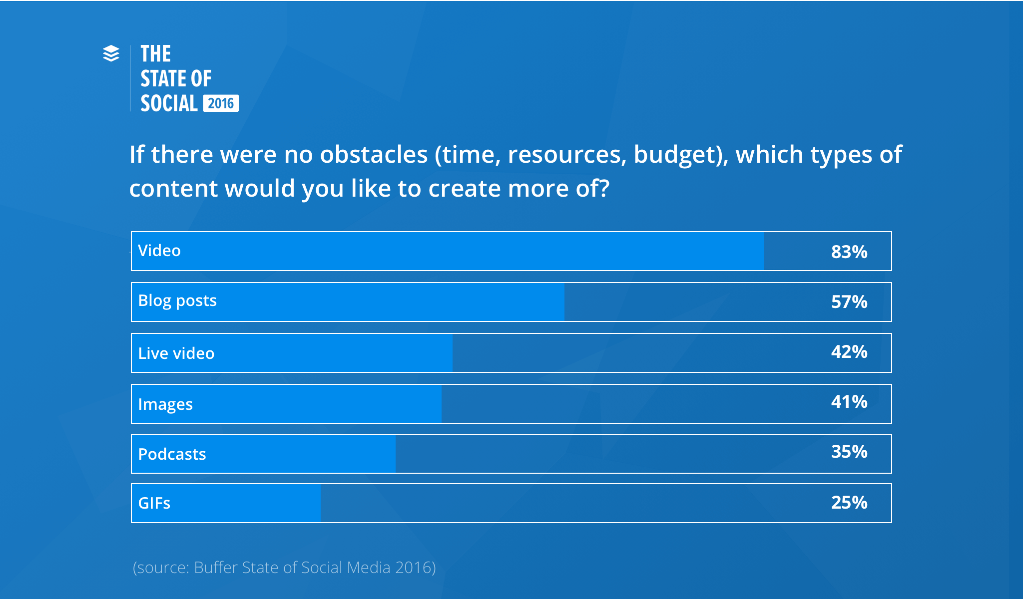 83% of marketers said they'd create more video content if there were no obstacles like time, resources, and budget (Buffer, 2016). 43% of marketers said they'd create more live videos if there were no obstacles like time, resources, and budget (Buffer, 2016).