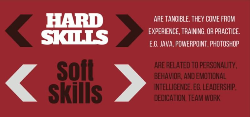 Hard skills involve specific knowledge and abilities. Soft skills focus on attributes and personality traits.