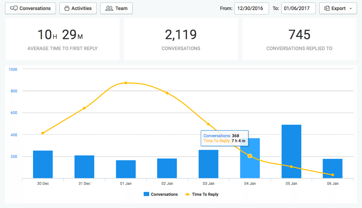 Respond Analytics