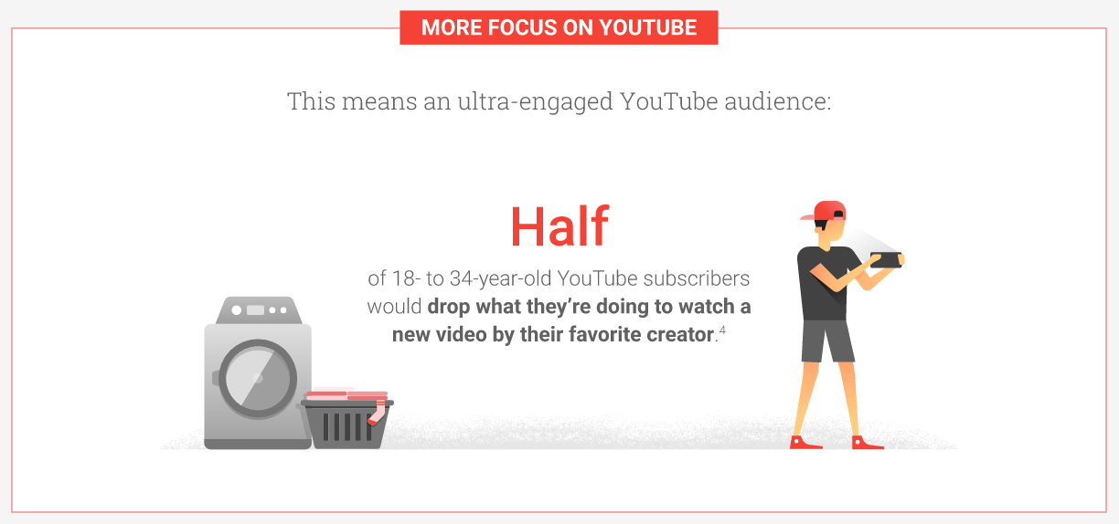 Half of 18- to 34-year old YouTube subscribers would drop what they're doing to watch a new video by their favorite creator (Google, 2016).
