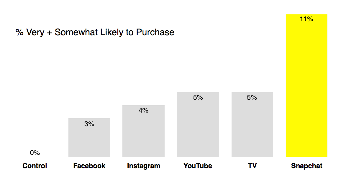 Snapchat video ads deliver over 2X the lift in purchase intent compared to TV, YouTube, Instagram, and Facebook video ads (MediaScience, 2016).