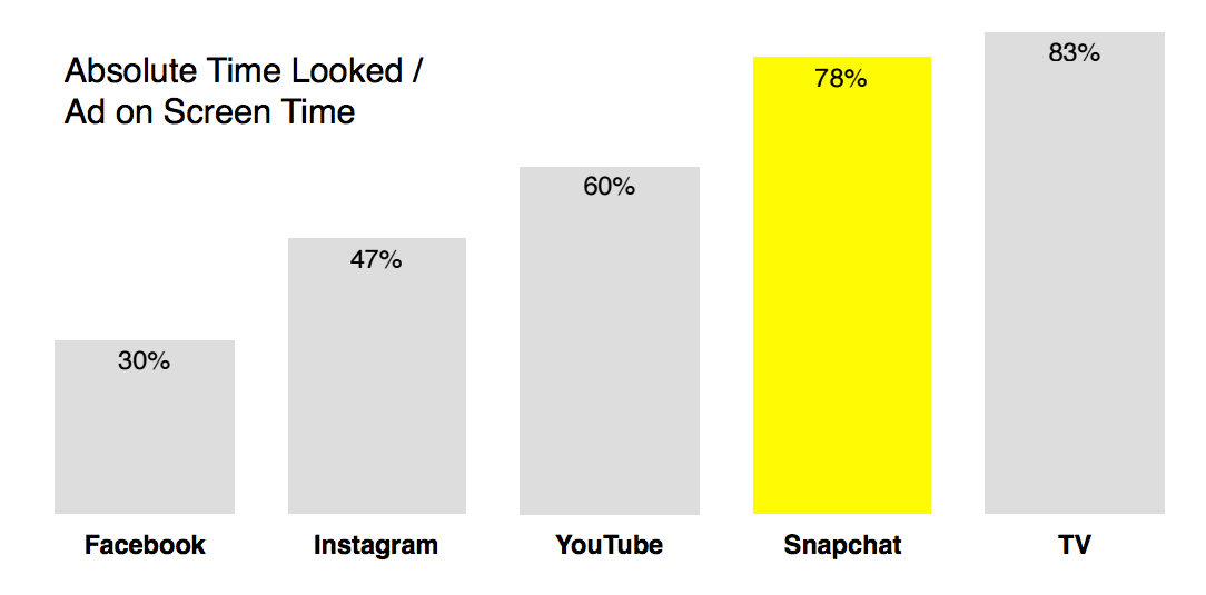 Snapchat video ads captures over 2X visual attention than Facebook video ads, over 1.5X than Instagram, and 1.3X than YouTube (MediaScience, 2016).