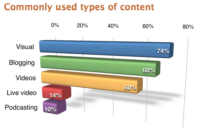 60% of marketers used videos in their social media marketing in 2016 (Social Media Examiner, 2016). 14% of marketers used live videos in their social media marketing in 2016 (Social Media Examiner, 2016).
