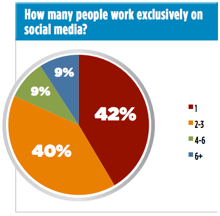 1 person (42%), 2-3 people (40%), 4-5 people (9%), more than 6 (9%)