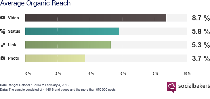 A Facebook video receives, on average, 135% more organic reach than a Facebook photo (Socialbakers, 2015).