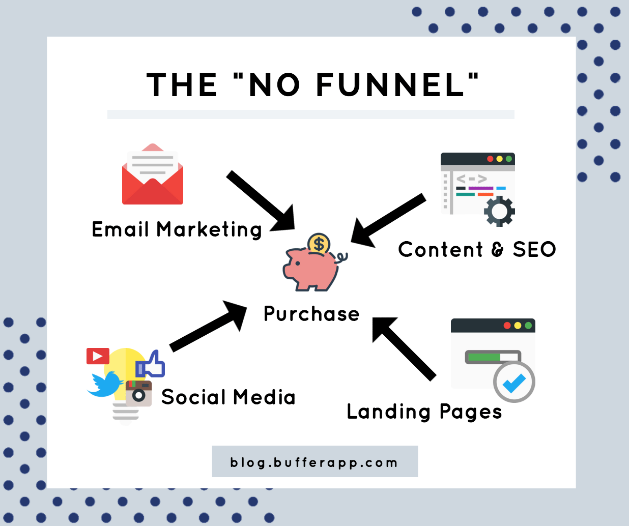 The No-Funnel Approach to Marketing