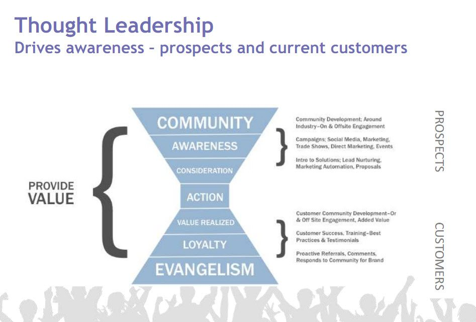 Thought Leadership Definition and Graph