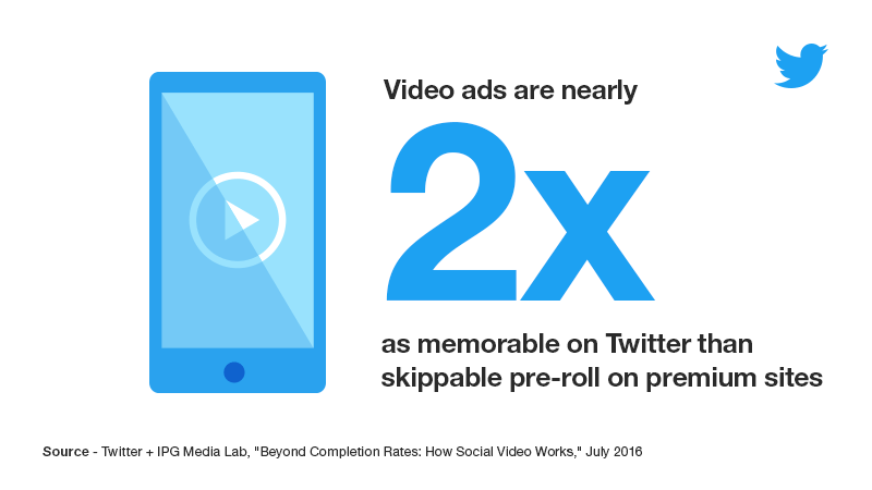 Video ads are nearly 2X as memorable on Twitter than skippable pre-roll ads on premium sites (Twitter, 2016).