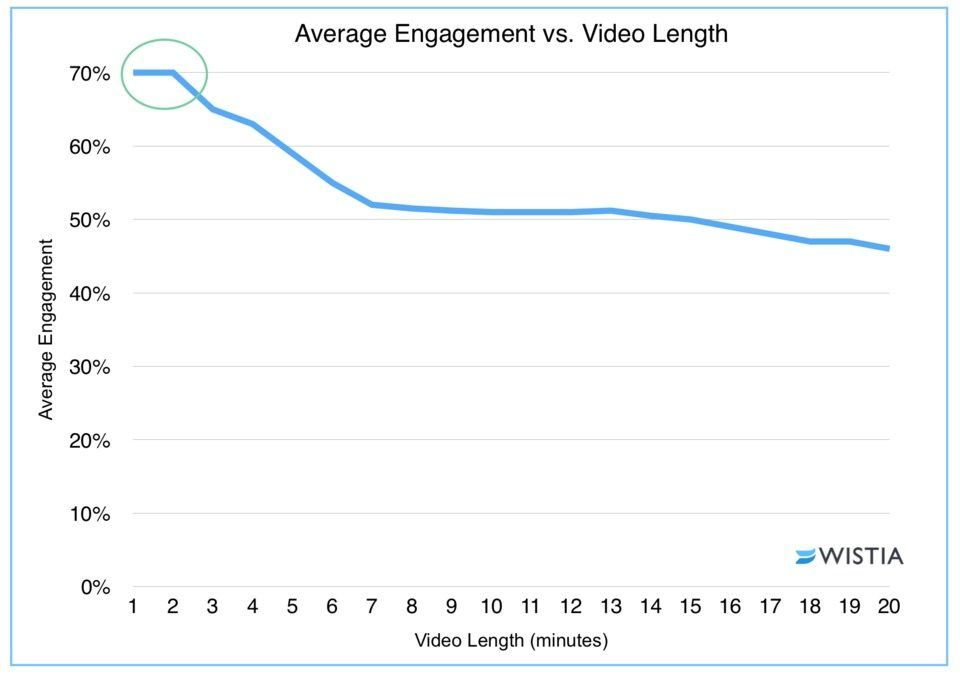 Videos up to 2 minutes long get the most engagement (Wistia, 2016).