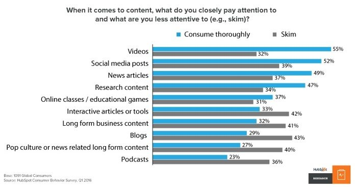 55% of people consume videos thoroughly — the highest amount all types of content (HubSpot, 2016).