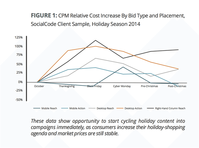 SocialCode Facebook Ads Holiday Study