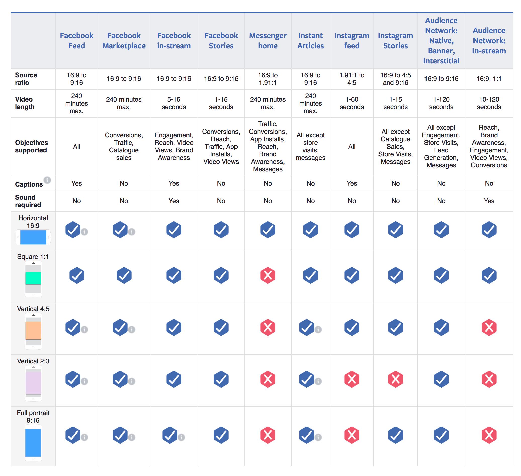 Facebook video ad specs chart