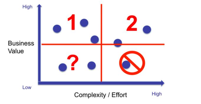 value-versus-complexity-quadrant