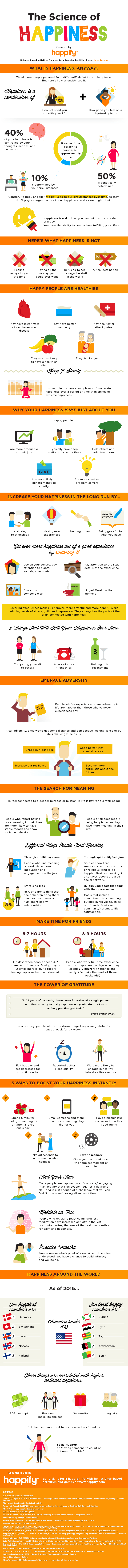 Happify infographic
