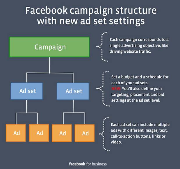Facebook / Instagram ads structure