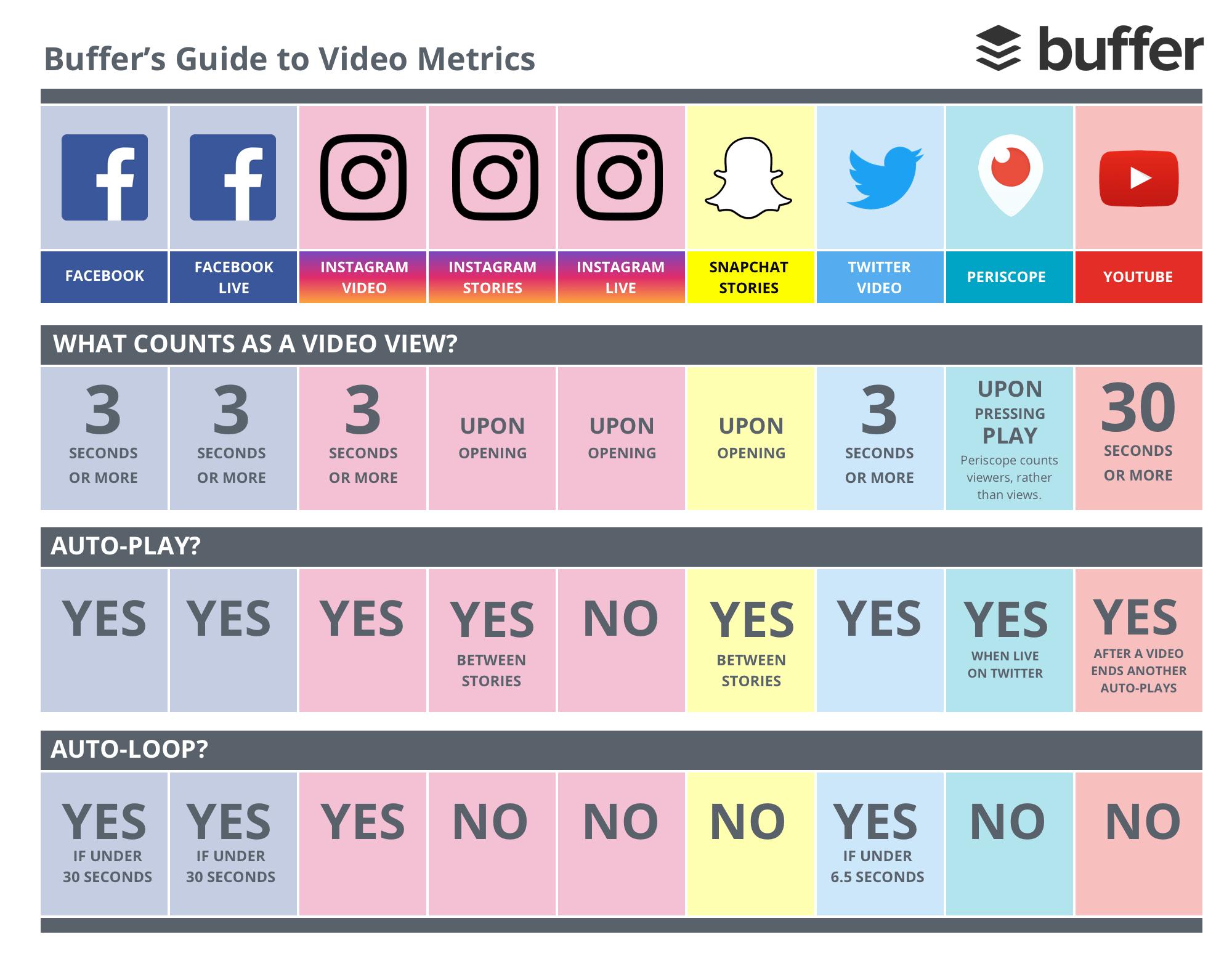 Video metrics infographic